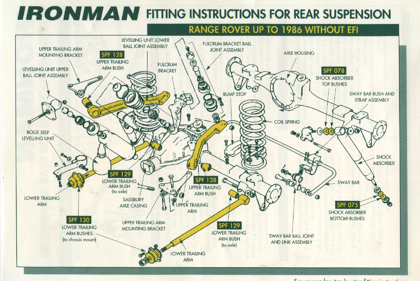 Terrific Land Rover Range Rover Suspension Bush Replacement Wiring 101 Ferenstreekradiomeanderfmnl